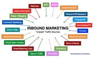 Inbound Marketing 2013