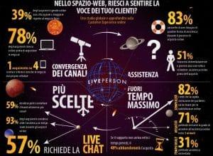 Sondaggio Ecommerce Liveperson