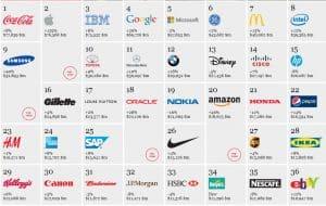 Migliori brand mondiali