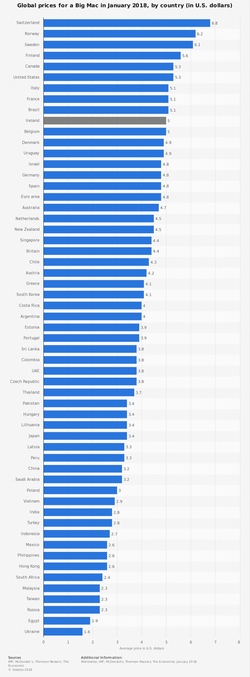L'indice Big Mac: una iniziativa dell'Economist dal 1986