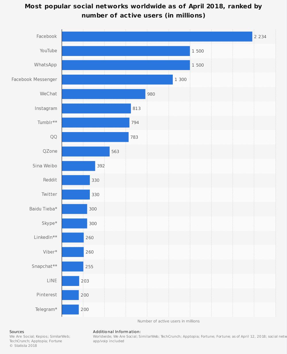Diffusione dei social network in tutto il mondo ad Aprile 2018