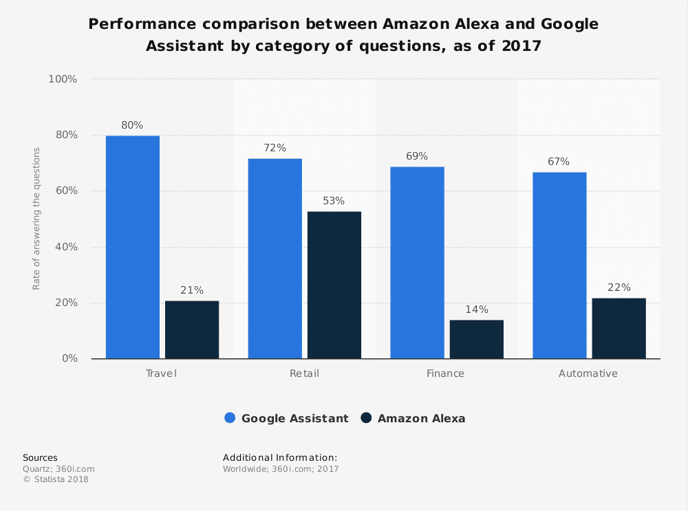 Amazon e Google si contendono il primato degli speaker intelligenti. Amazon Alexa Vs Google Assistant