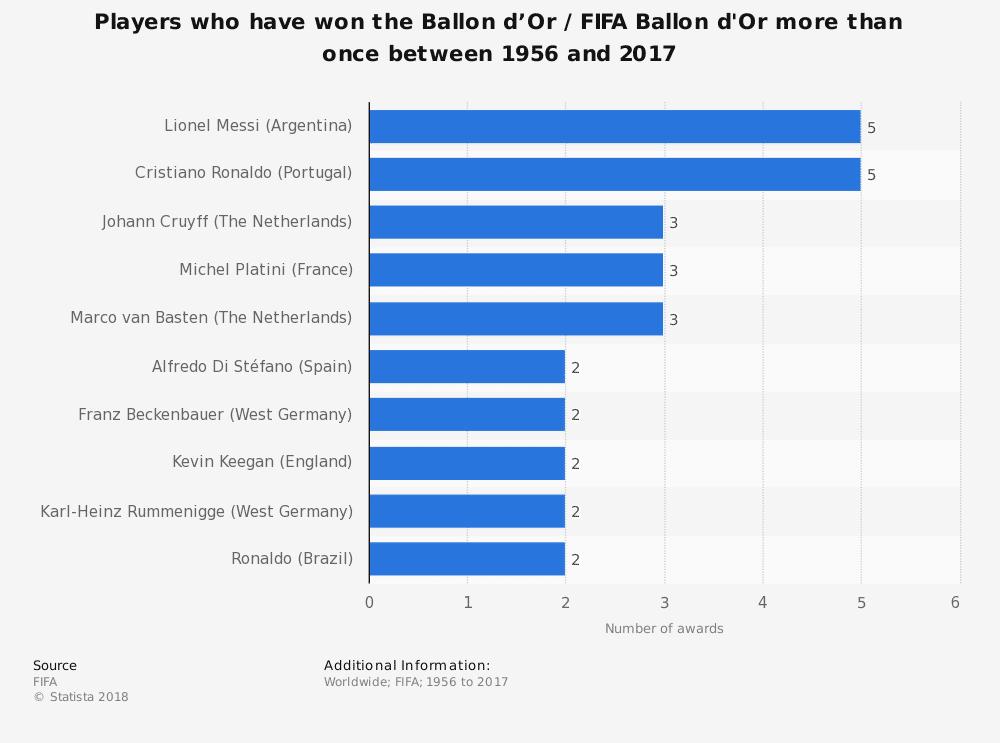 Cristiano Ronaldo e Lionel Messi sono i giocatori che hanno vinto più FIFA Ballon d'Or